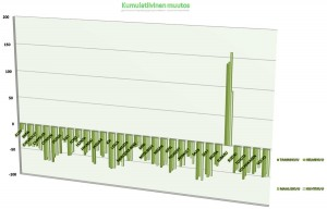 Automyynnin kumulatiivinen muutos 01-04 2009